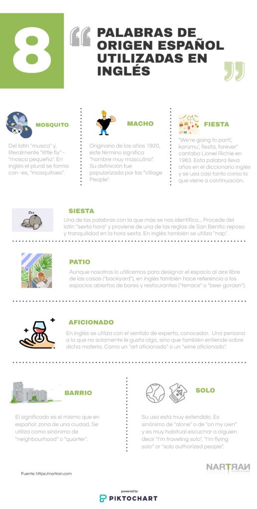 Infografía palabras de origen español utilizadas en el inglés