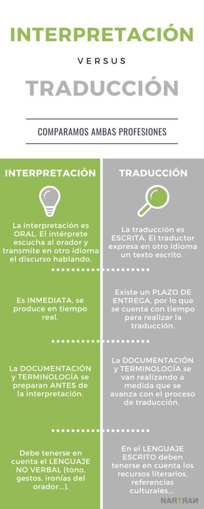 Interpretación versus Traducción.